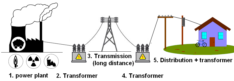 Electricity generation, transmission and distribution in India