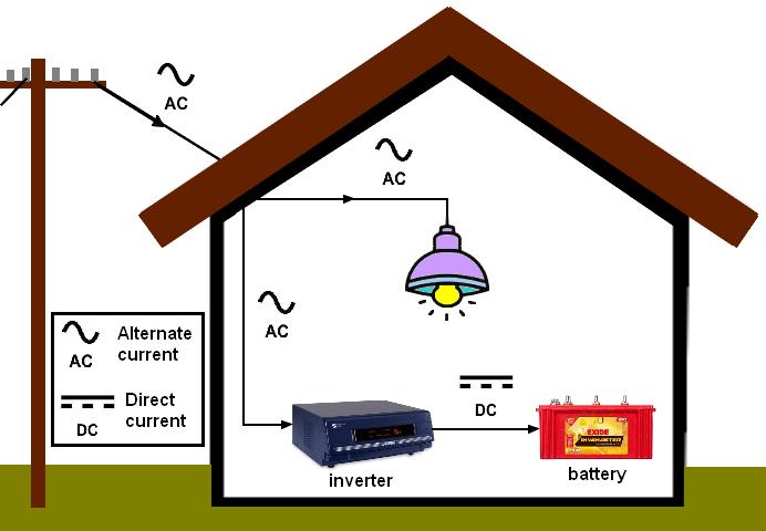 Inveter battery home loading