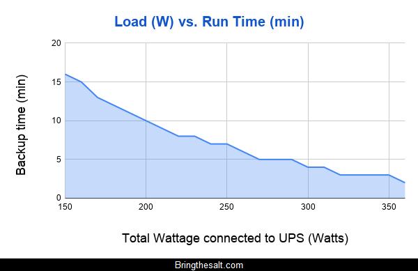 Load (W) vs. Run Time (min) UPS India