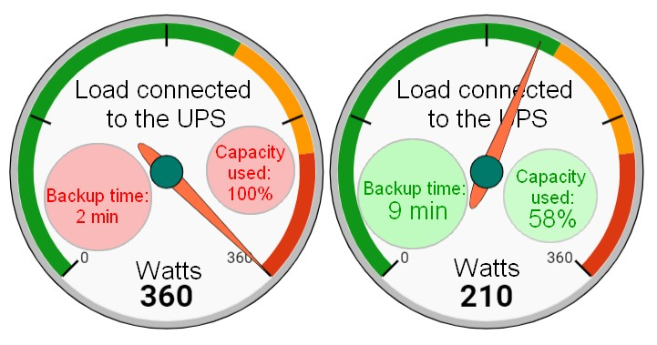 Load connected to the UPS India