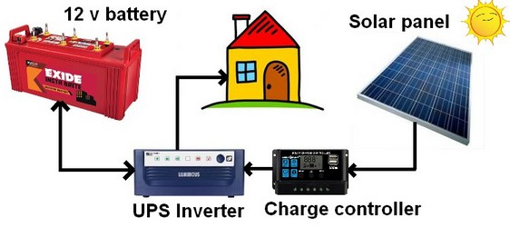 Solar PV system configuration with charge controller